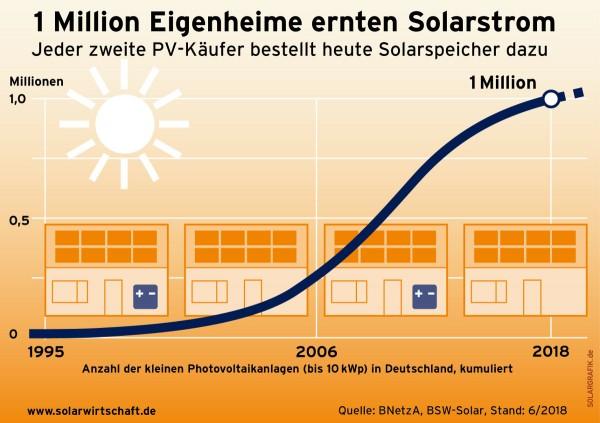 Haushalte-mit-Solarstromanlagen