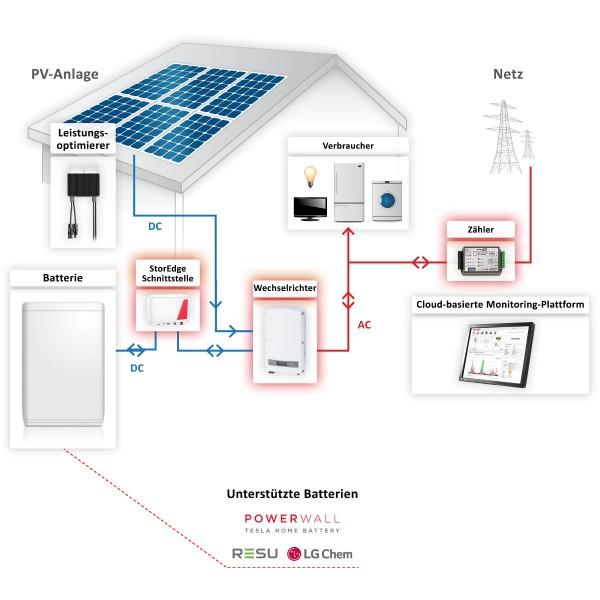 SolarEdge Speicher